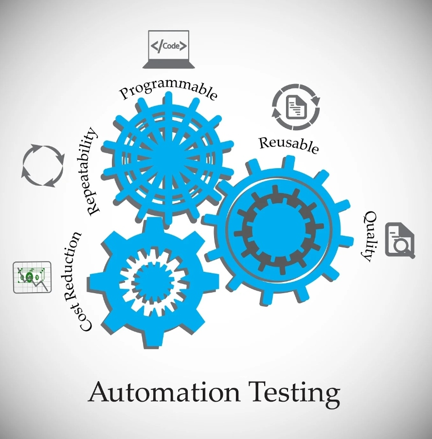 AUTOMATION TESTING (2)